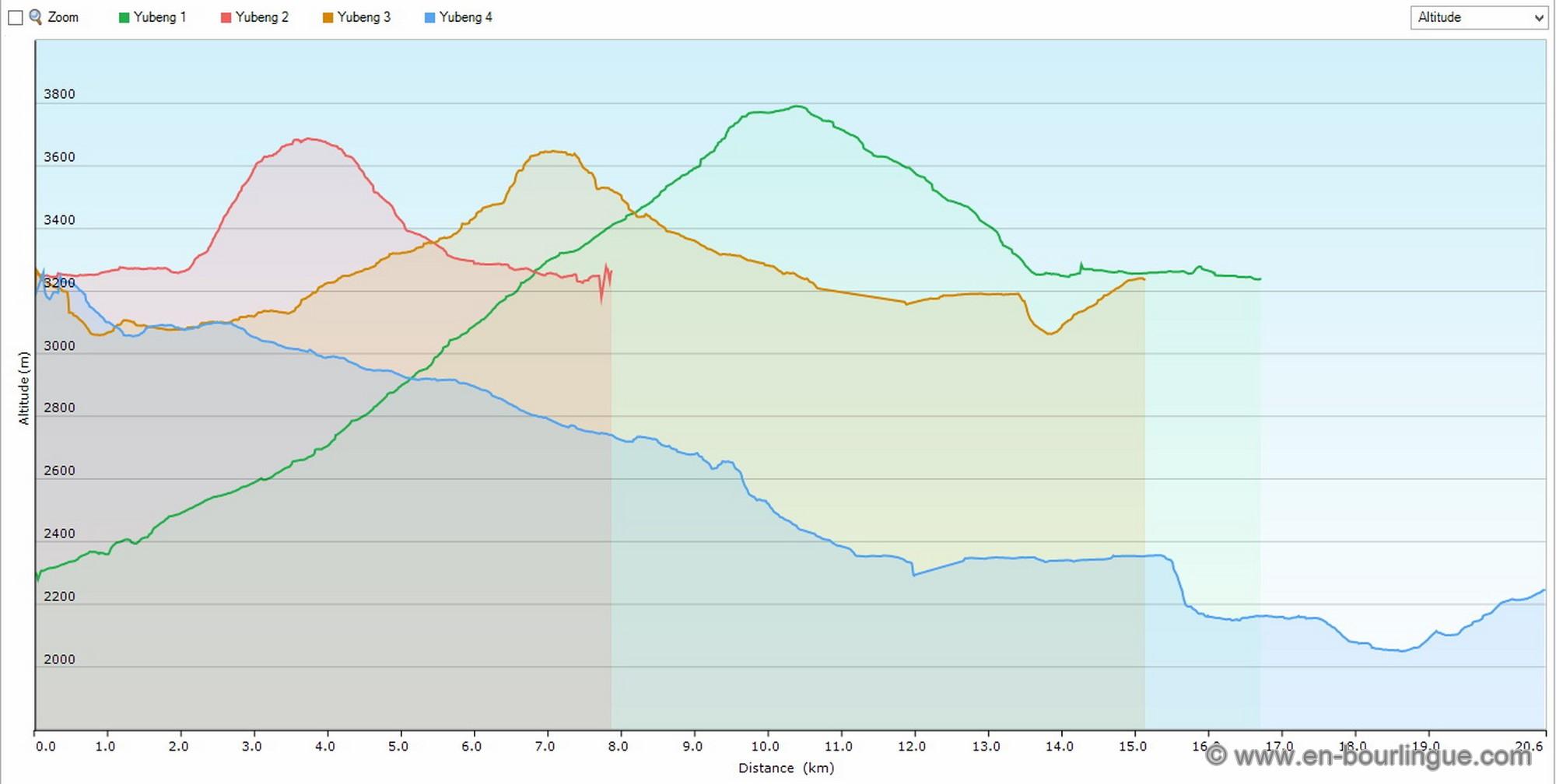 Yubeng Tot - Graph